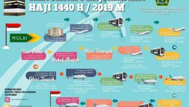 Rencana Perjalanan Haji Tahun 2019/1440 H